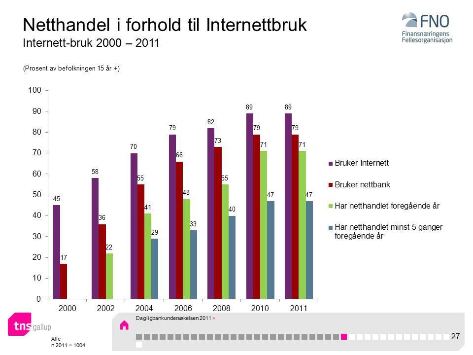 Alle n 2011 = 1004 Netthandel i forhold til Internettbruk Internett-bruk 2000 – 2011 (Prosent av befolkningen 15 år +) 27 Dagligbankundersøkelsen 2011 >