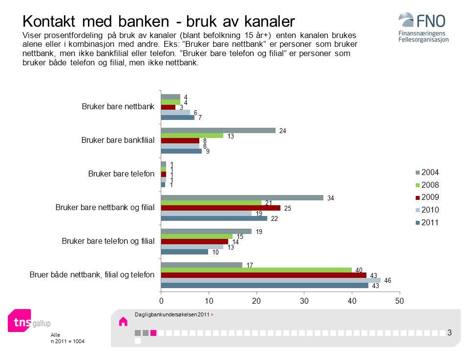 Alle n 2011 = 1004 Kontakt med banken - bruk av kanaler Viser prosentfordeling på bruk av kanaler (blant befolkning 15 år+) enten kanalen brukes alene eller i kombinasjon med andre.