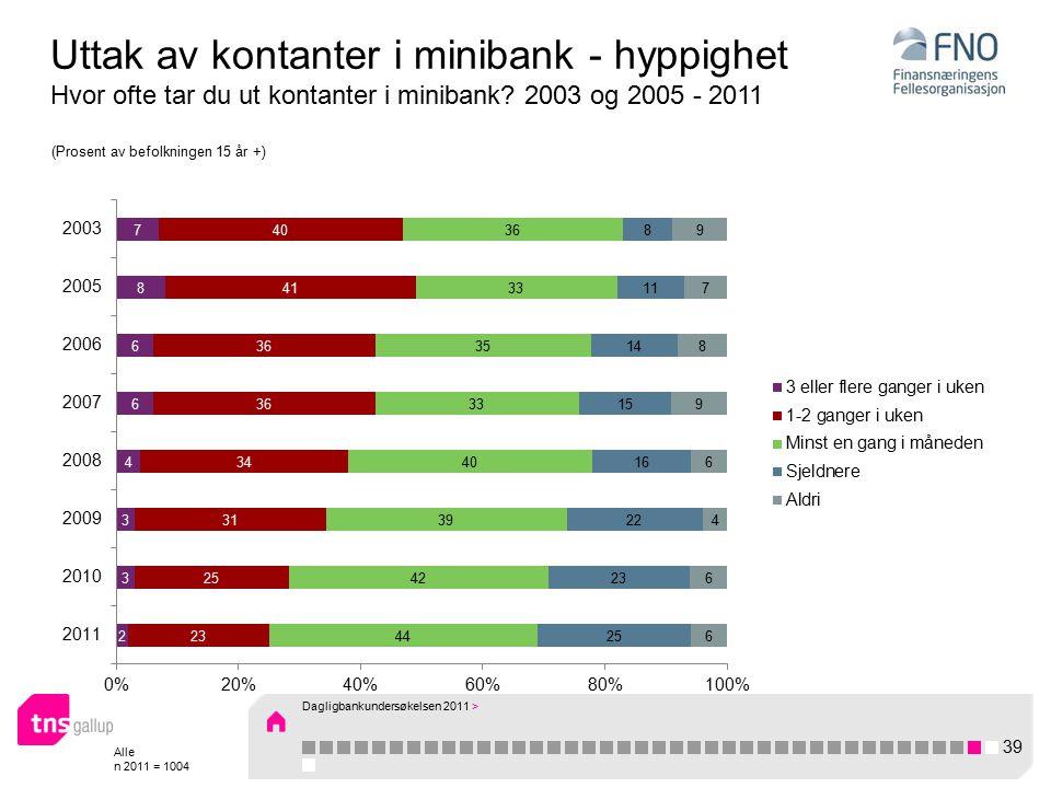Alle n 2011 = 1004 Uttak av kontanter i minibank - hyppighet Hvor ofte tar du ut kontanter i minibank.