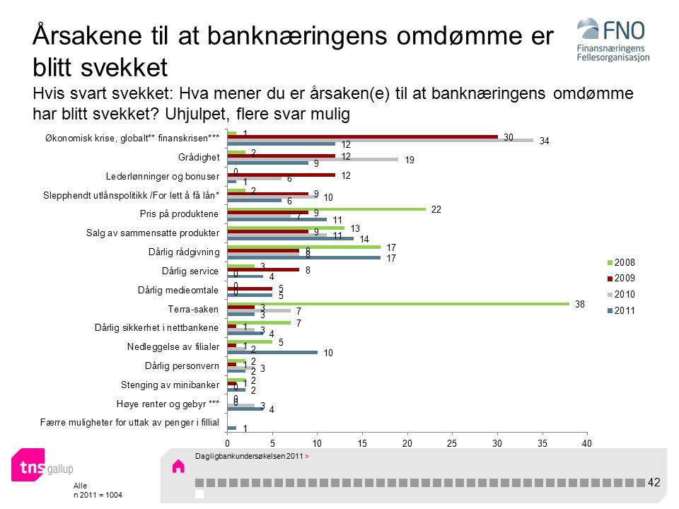 Alle n 2011 = 1004 Årsakene til at banknæringens omdømme er blitt svekket Hvis svart svekket: Hva mener du er årsaken(e) til at banknæringens omdømme har blitt svekket.