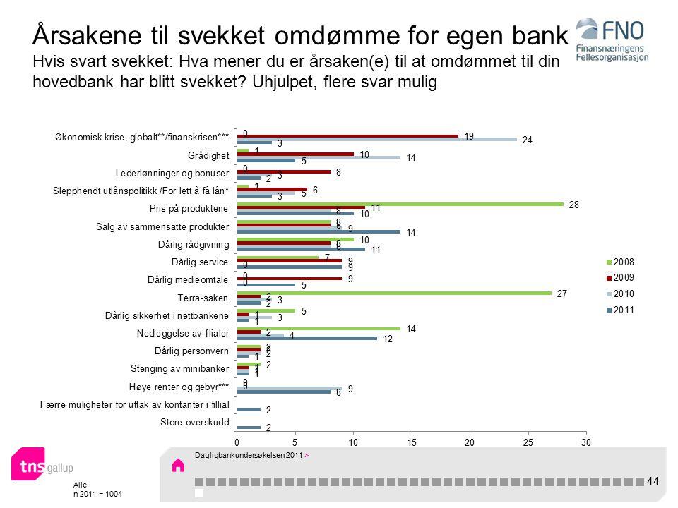 Alle n 2011 = 1004 Årsakene til svekket omdømme for egen bank Hvis svart svekket: Hva mener du er årsaken(e) til at omdømmet til din hovedbank har blitt svekket.