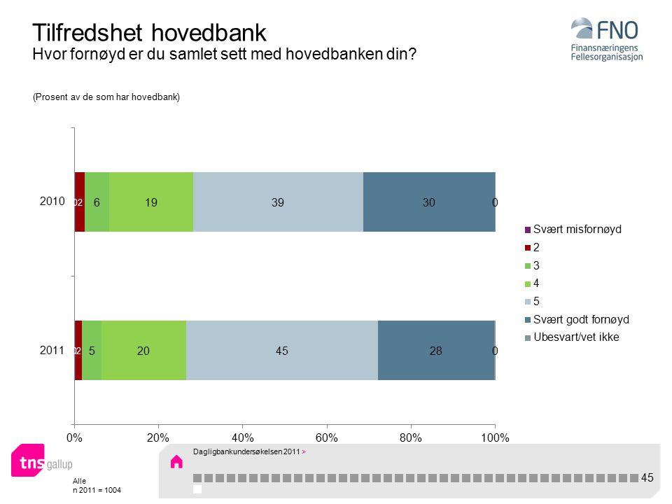 Alle n 2011 = 1004 Tilfredshet hovedbank Hvor fornøyd er du samlet sett med hovedbanken din.