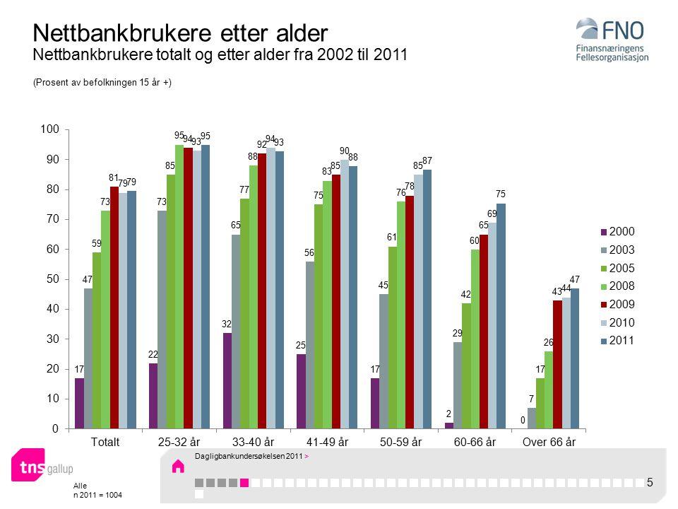 Alle n 2011 = 1004 Nettbankbrukere etter alder Nettbankbrukere totalt og etter alder fra 2002 til 2011 (Prosent av befolkningen 15 år +) 5 Dagligbankundersøkelsen 2011 >
