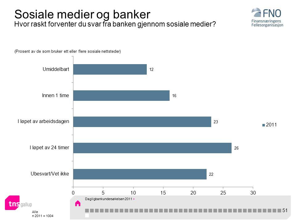 Alle n 2011 = 1004 Sosiale medier og banker Hvor raskt forventer du svar fra banken gjennom sosiale medier.
