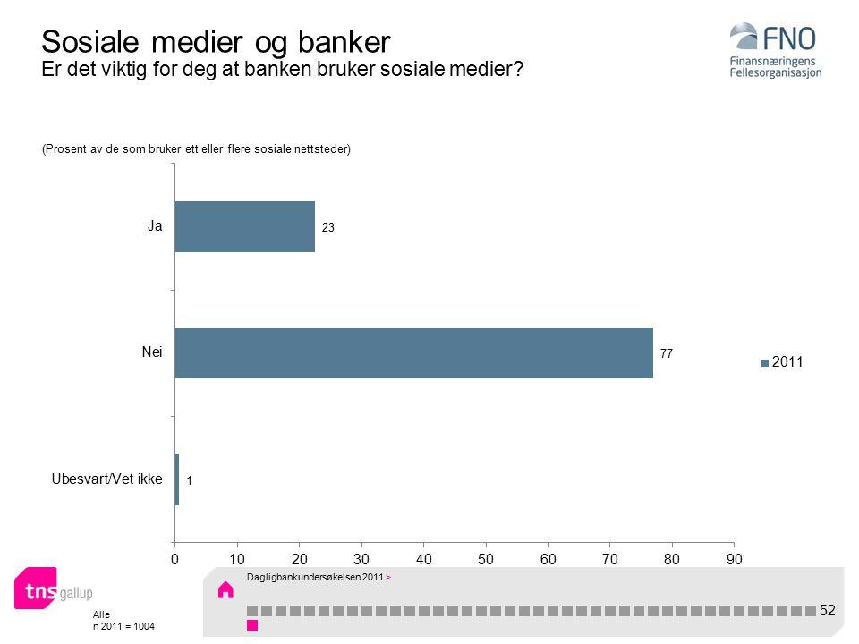 Alle n 2011 = 1004 Sosiale medier og banker Er det viktig for deg at banken bruker sosiale medier.