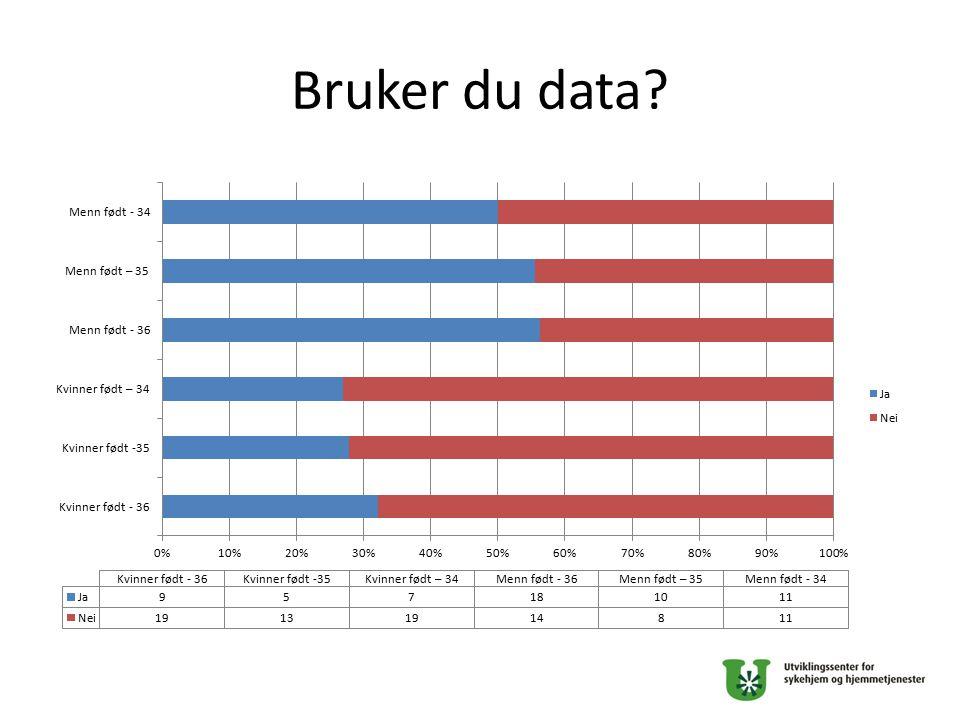 Bruker du data?