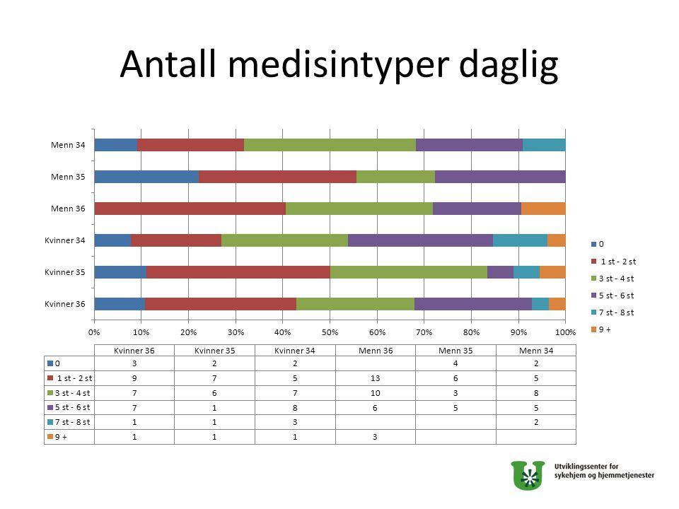 Antall medisintyper daglig