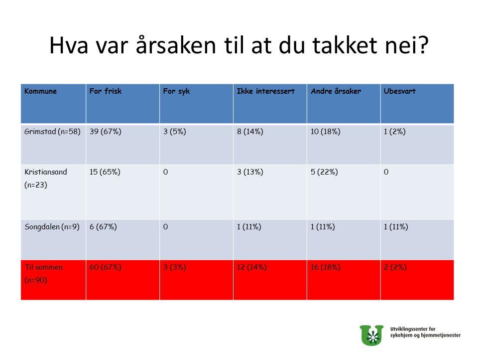 Hva var årsaken til at du takket nei? KommuneFor friskFor sykIkke interessertAndre årsakerUbesvart Grimstad (n=58)39 (67%)3 (5%)8 (14%)10 (18%)1 (2%)