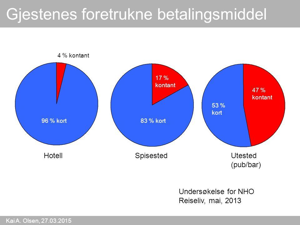 Kai A. Olsen, 27.03.2015 24 Gjestenes foretrukne betalingsmiddel 4 % kontant 96 % kort83 % kort 53 % kort 17 % kontant 47 % kontant HotellSpisestedUte
