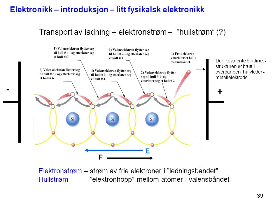 """39 + - E Transport av ladning – elektronstrøm – """"hullstrøm"""" (?) Elektronstrøm – strøm av frie elektroner i """"ledningsbåndet"""" Hullstrøm – """"elektronhopp"""""""