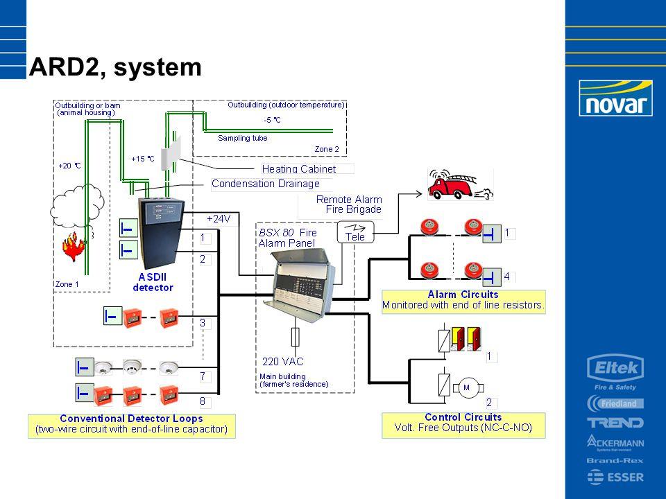 ARD2, system