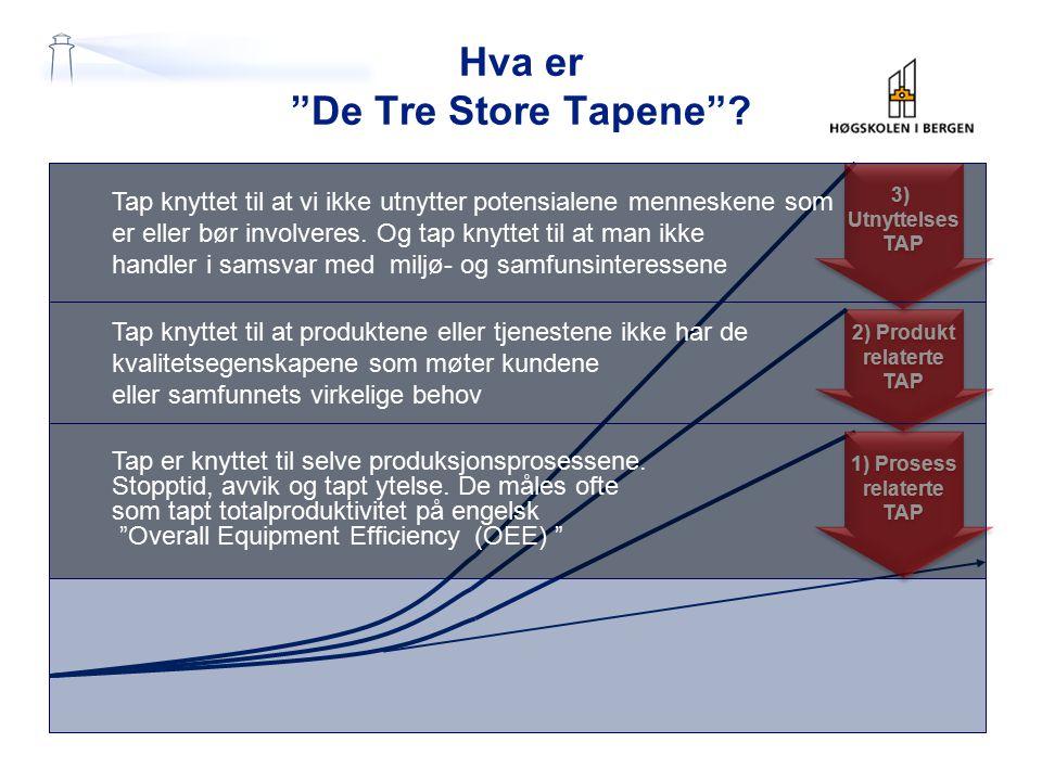 """Hva er """"De Tre Store Tapene""""? 1) Prosess relaterte TAP 1) Prosess relaterte TAP 2) Produkt relaterte TAP 2) Produkt relaterte TAP 3) Utnyttelses TAP 3"""