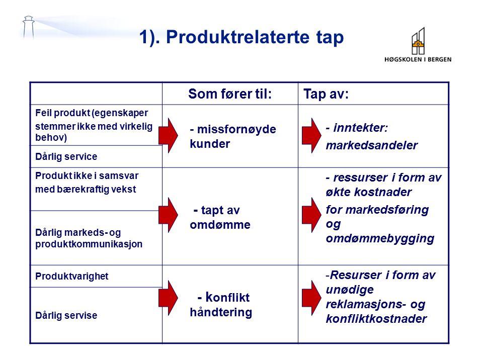 1). Produktrelaterte tap Som fører til:Tap av: Feil produkt (egenskaper stemmer ikke med virkelig behov) - missfornøyde kunder - inntekter: markedsand