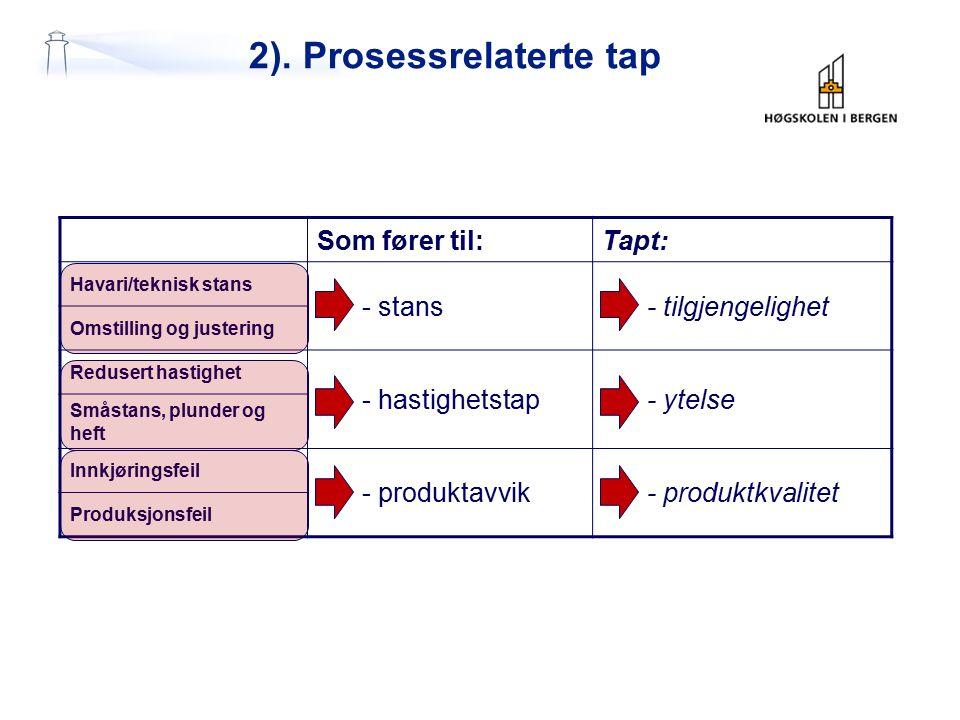 2). Prosessrelaterte tap Som fører til:Tapt: Havari/teknisk stans - stans- tilgjengelighet Omstilling og justering Redusert hastighet - hastighetstap-