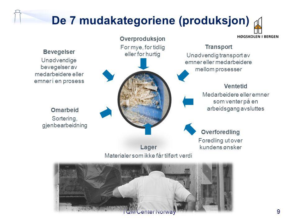 De 7 mudakategoriene (produksjon) TQM Center Norway9 Bevegelser Unødvendige bevegelser av medarbeidere eller emner i en prosess Omarbeid Sortering, gj