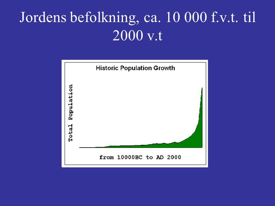 Jordens befolkning, ca. 10 000 f.v.t. til 2000 v.t