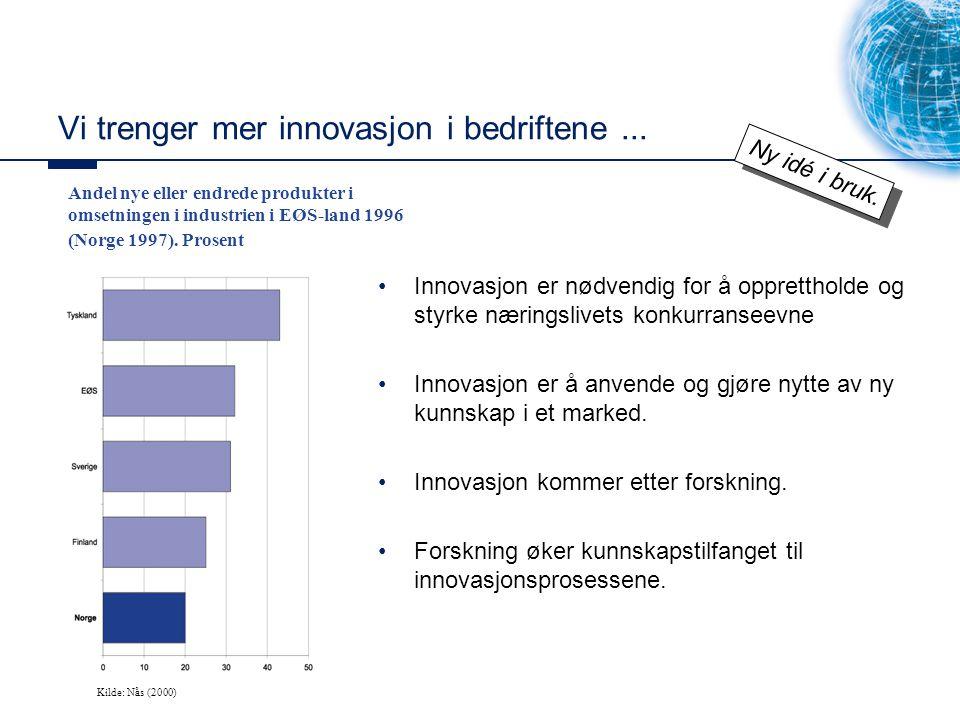 Vi trenger mer innovasjon i bedriftene... Andel nye eller endrede produkter i omsetningen i industrien i EØS-land 1996 (Norge 1997). Prosent Kilde: Nå