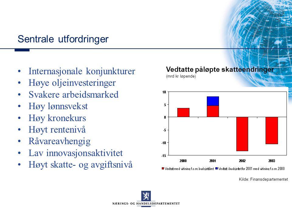 Sentrale utfordringer Internasjonale konjunkturer Høye oljeinvesteringer Svakere arbeidsmarked Høy lønnsvekst Høy kronekurs Høyt rentenivå Råvareavhen