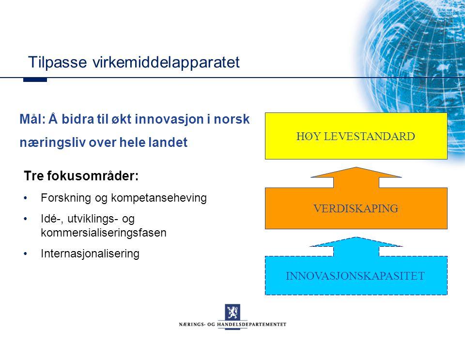 Tilpasse virkemiddelapparatet Tre fokusområder: Forskning og kompetanseheving Idé-, utviklings- og kommersialiseringsfasen Internasjonalisering Mål: Å bidra til økt innovasjon i norsk næringsliv over hele landet INNOVASJONSKAPASITET VERDISKAPING HØY LEVESTANDARD