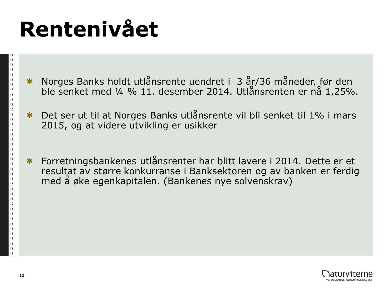 Rentenivået Norges Banks holdt utlånsrente uendret i 3 år/36 måneder, før den ble senket med ¼ % 11. desember 2014. Utlånsrenten er nå 1,25%. Det ser