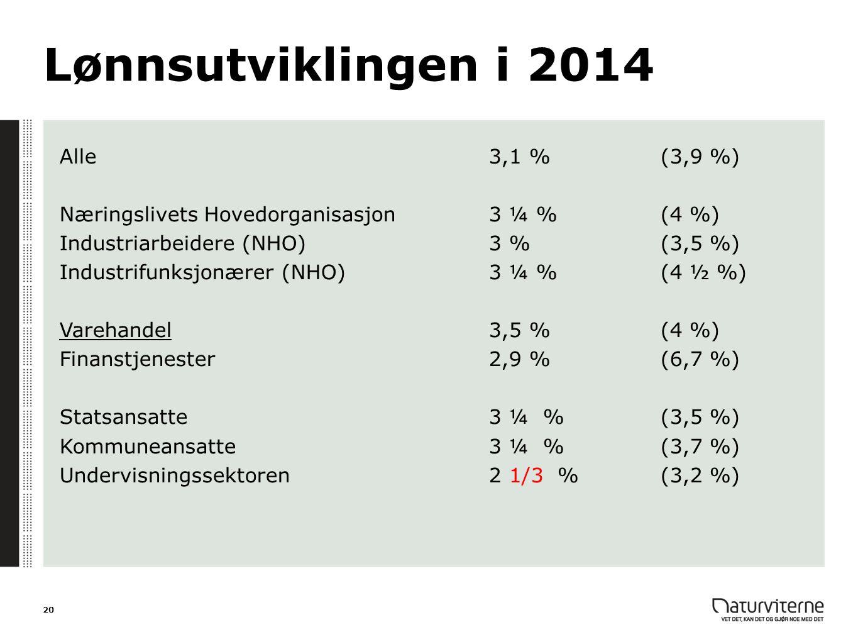 Lønnsutviklingen i 2014 Alle3,1 % (3,9 %) Næringslivets Hovedorganisasjon3 ¼ %(4 %) Industriarbeidere (NHO)3 %(3,5 %) Industrifunksjonærer (NHO)3 ¼ %(