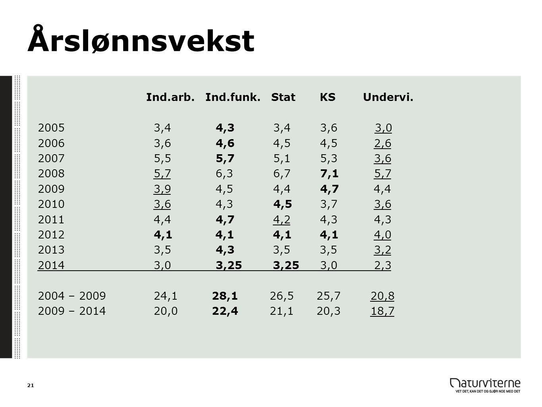 Årslønnsvekst Ind.arb. Ind.funk. Stat KSUndervi. 2005 3,4 4,3 3,4 3,6 3,0 2006 3,6 4,6 4,5 4,5 2,6 2007 5,5 5,7 5,1 5,3 3,6 2008 5,7 6,3 6,7 7,1 5,7 2