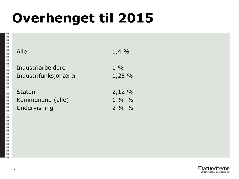 Overhenget til 2015 Alle1,4 % Industriarbeidere1 % Industrifunksjonærer1,25 % Staten2,12 % Kommunene (alle)1 ¾ % Undervisning2 ¾ % 23