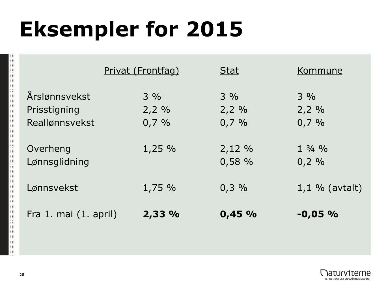Eksempler for 2015 Privat (Frontfag)StatKommune Årslønnsvekst 3 %3 %3 % Prisstigning2,2 %2,2 %2,2 % Reallønnsvekst0,7 %0,7 %0,7 % Overheng 1,25 %2,12