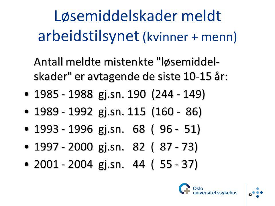 32 Løsemiddelskader meldt arbeidstilsynet (kvinner + menn) Antall meldte mistenkte
