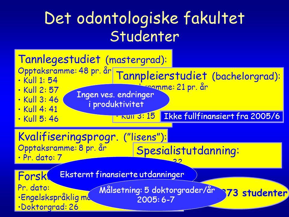 Det odontologiske fakultet Studenter Tannlegestudiet (mastergrad): Opptaksramme: 48 pr.
