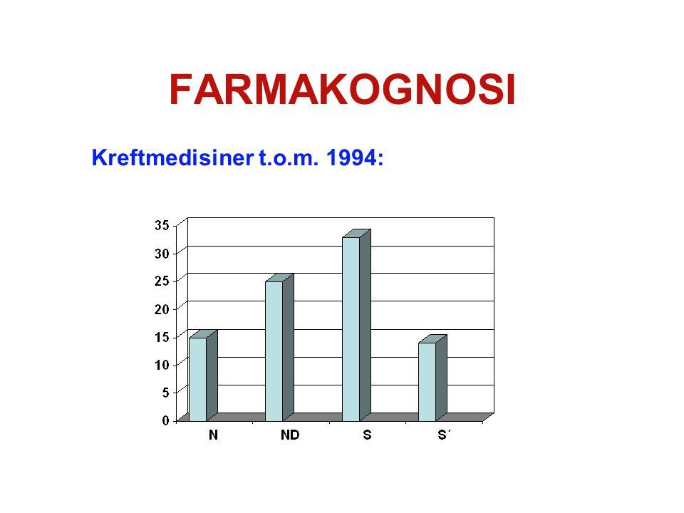 FARMAKOGNOSI Kreftmedisiner under utprøving 1989-1995: