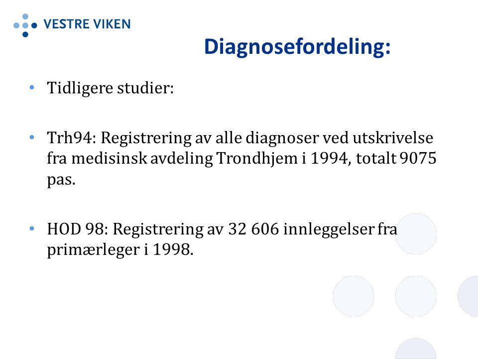 Diagnosefordeling: Tidligere studier: Trh94: Registrering av alle diagnoser ved utskrivelse fra medisinsk avdeling Trondhjem i 1994, totalt 9075 pas.