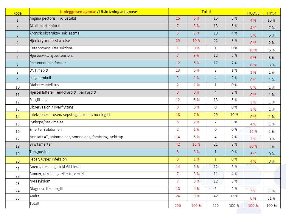 Kode Innleggelsediagnose / UtskrivningsdiagnoseTotal HOD98Trh94 1 Angina pectoris inkl ustabil156 %156 % 4 %10 % 2 Akutt hjerteinfarkt73 %135 % 4 %7 %