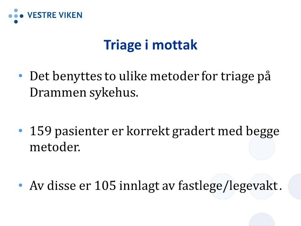 Triage i mottak Det benyttes to ulike metoder for triage på Drammen sykehus. 159 pasienter er korrekt gradert med begge metoder. Av disse er 105 innla