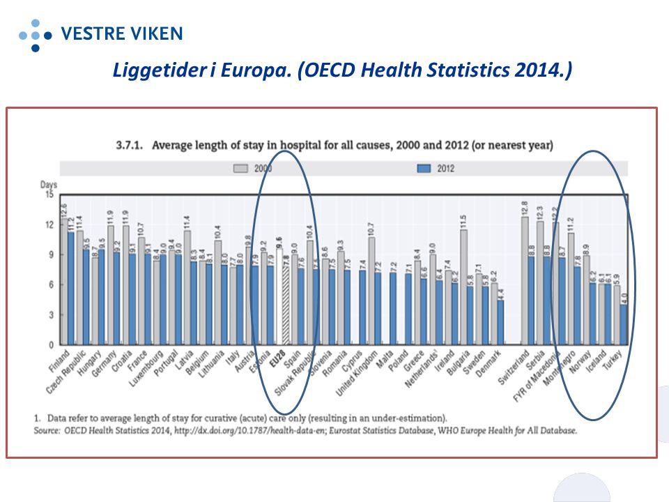 Liggetider i Europa. (OECD Health Statistics 2014.)