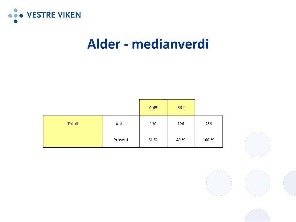 Alder - medianverdi 0-6566+ TotaltAntall130126256 Prosent51 %49 %100 %