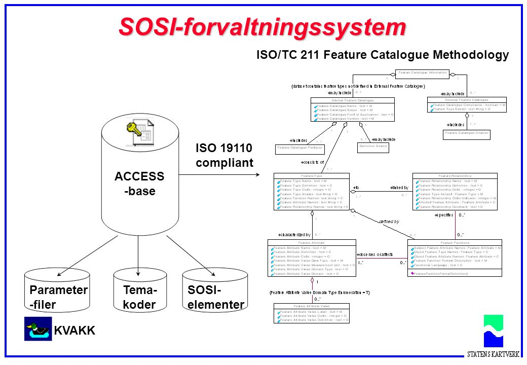 Fokus på produktspesifikasjoner Den virkelige verden En modell av den virkelige verden (A) En modell av den virkelige verden (B) En modell av den virkelige verden Kvalitet (ikke målbar) Objekt- katalog f.eks SOSI Anvendelse A Anvendelse B Ramme verk Behov B Meta- data Kvalitet (målbar) Egnethet (vurderes) DATA- PRODUSENT DATA BRUKER Produkt- spesifikasjon DATASETT (SOSI-fil) (SOSI-del3) Basis- komp.