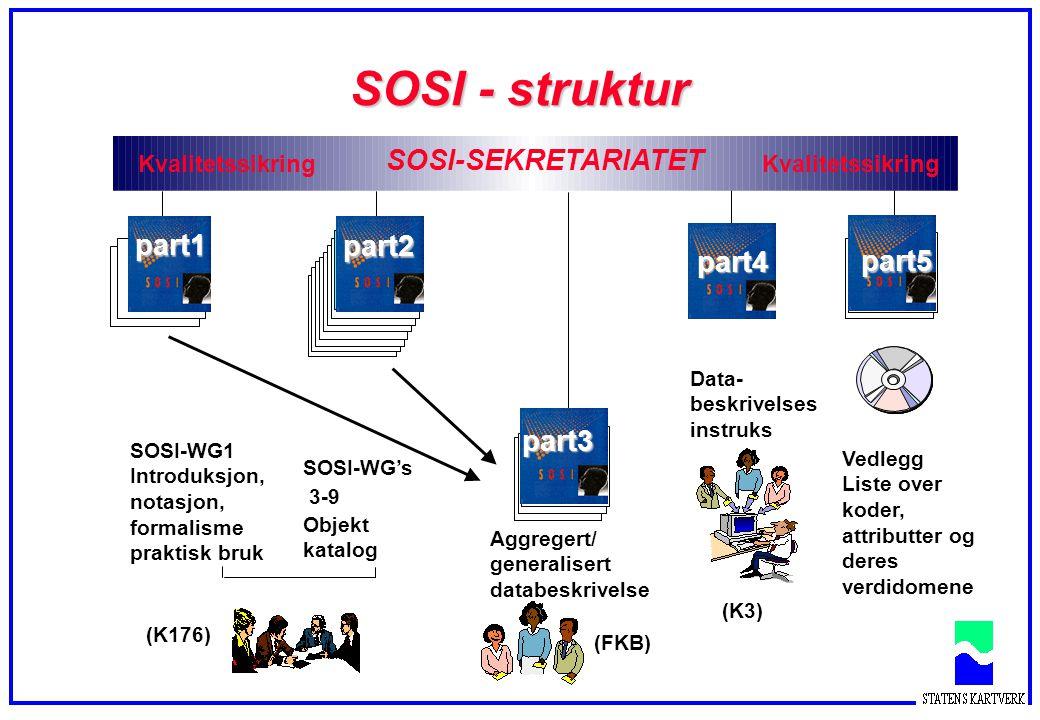 Samordning av standardiseringsarbeidet