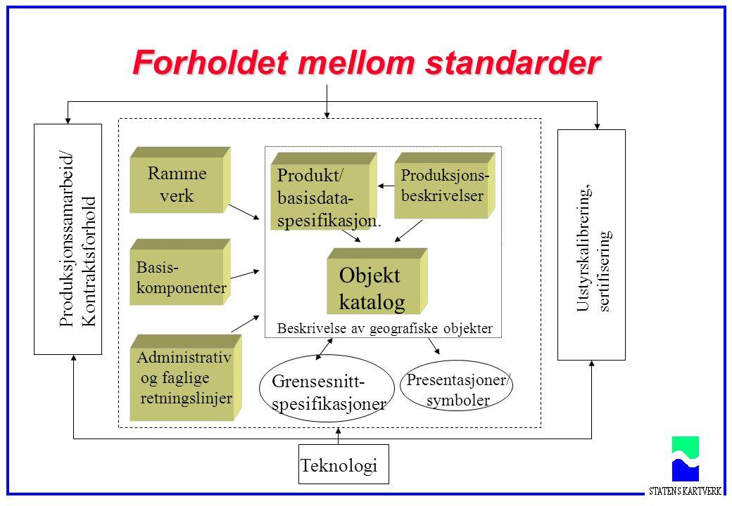 Forholdet mellom standarder Beskrivelse av geografiske objekter Utstyrskalibrering, sertifisering Presentasjoner/ symboler Produksjonssamarbeid/ Kontraktsforhold Grensesnitt- spesifikasjoner Produk- sjons- beskrivelser Produkt/ basisdata- spesifikasjon.