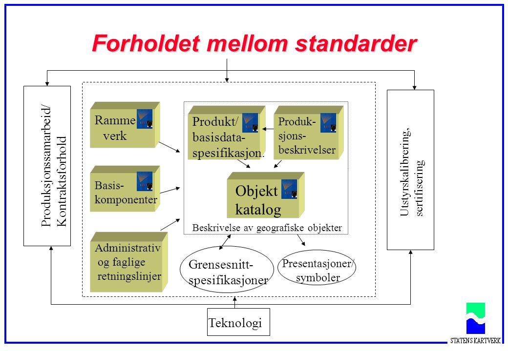 Forholdet mellom standarder Beskrivelse av geografiske objekter Utstyrskalibrering, sertifisering Presentasjoner/ symboler Produksjonssamarbeid/ Kontr