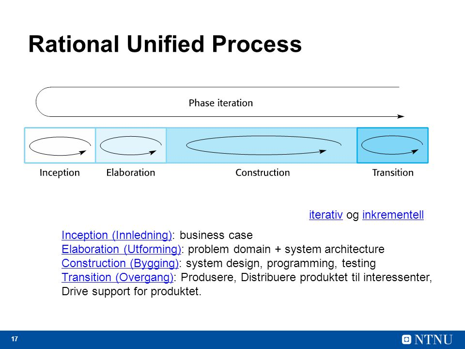 17 Rational Unified Process Inception (Innledning)Inception (Innledning): business case Elaboration (Utforming)Elaboration (Utforming): problem domain