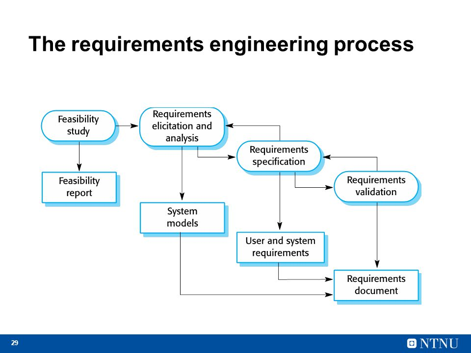 29 The requirements engineering process