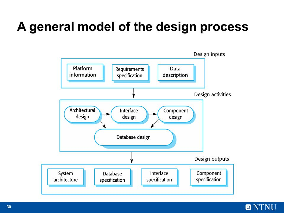 30 A general model of the design process