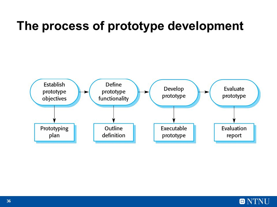 36 The process of prototype development