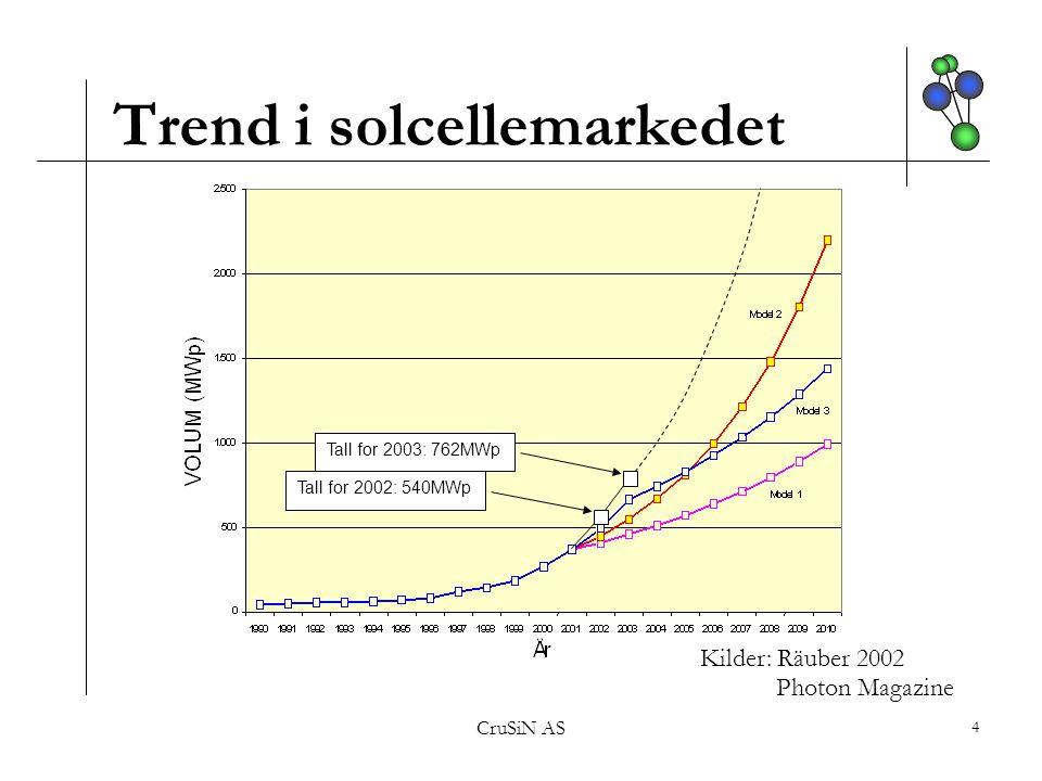 CruSiN AS 5 Digelmarkedet (2003) Europa (92,5) USA (17) Asia (43) Globalt = 152,5 MNOK