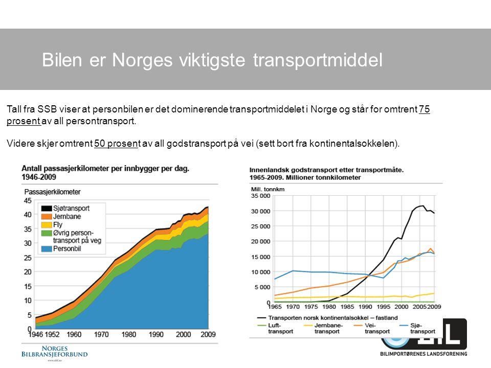 Bilen er Norges viktigste transportmiddel Tall fra SSB viser at personbilen er det dominerende transportmiddelet i Norge og står for omtrent 75 prosent av all persontransport.