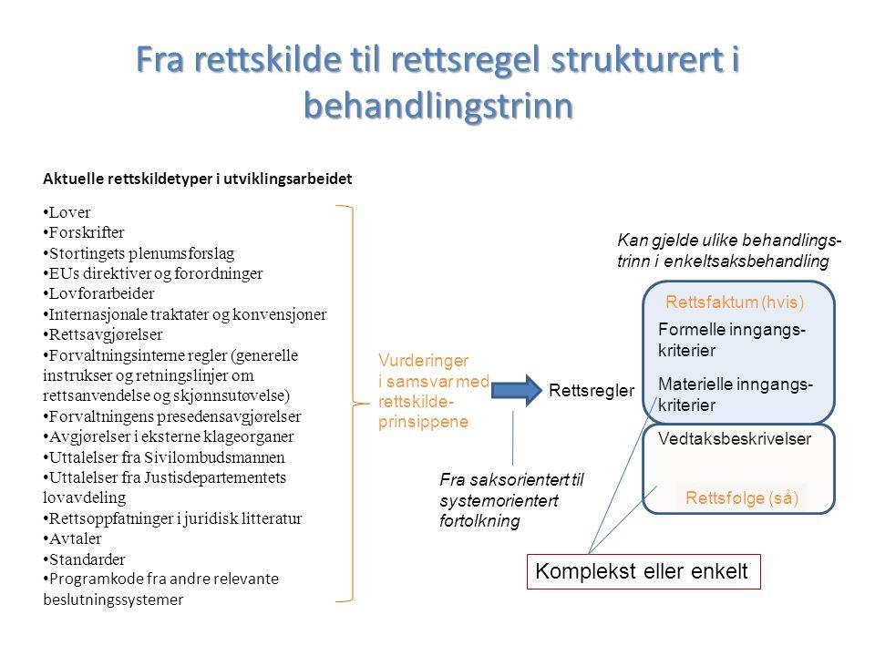 Fra rettskilde til rettsregel strukturert i behandlingstrinn Aktuelle rettskildetyper i utviklingsarbeidet Lover Forskrifter Stortingets plenumsforslag EUs direktiver og forordninger Lovforarbeider Internasjonale traktater og konvensjoner Rettsavgjørelser Forvaltningsinterne regler (generelle instrukser og retningslinjer om rettsanvendelse og skjønnsutøvelse) Forvaltningens presedensavgjørelser Avgjørelser i eksterne klageorganer Uttalelser fra Sivilombudsmannen Uttalelser fra Justisdepartementets lovavdeling Rettsoppfatninger i juridisk litteratur Avtaler Standarder Programkode fra andre relevante beslutningssystemer Vurderinger i samsvar med rettskilde- prinsippene Rettsregler Kan gjelde ulike behandlings- trinn i enkeltsaksbehandling Formelle inngangs- kriterier Materielle inngangs- kriterier Vedtaksbeskrivelser Rettsfaktum (hvis) Rettsfølge (så) Fra saksorientert til systemorientert fortolkning Komplekst eller enkelt