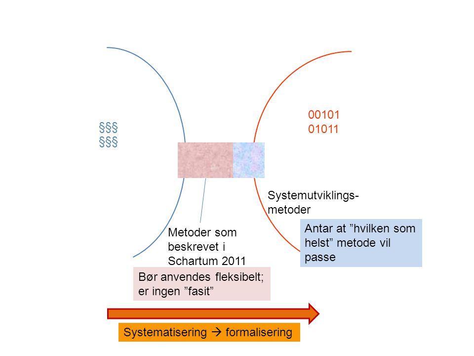 §§§ 00101 01011 Metoder som beskrevet i Schartum 2011 Systemutviklings- metoder Systematisering  formalisering Bør anvendes fleksibelt; er ingen fasit Antar at hvilken som helst metode vil passe