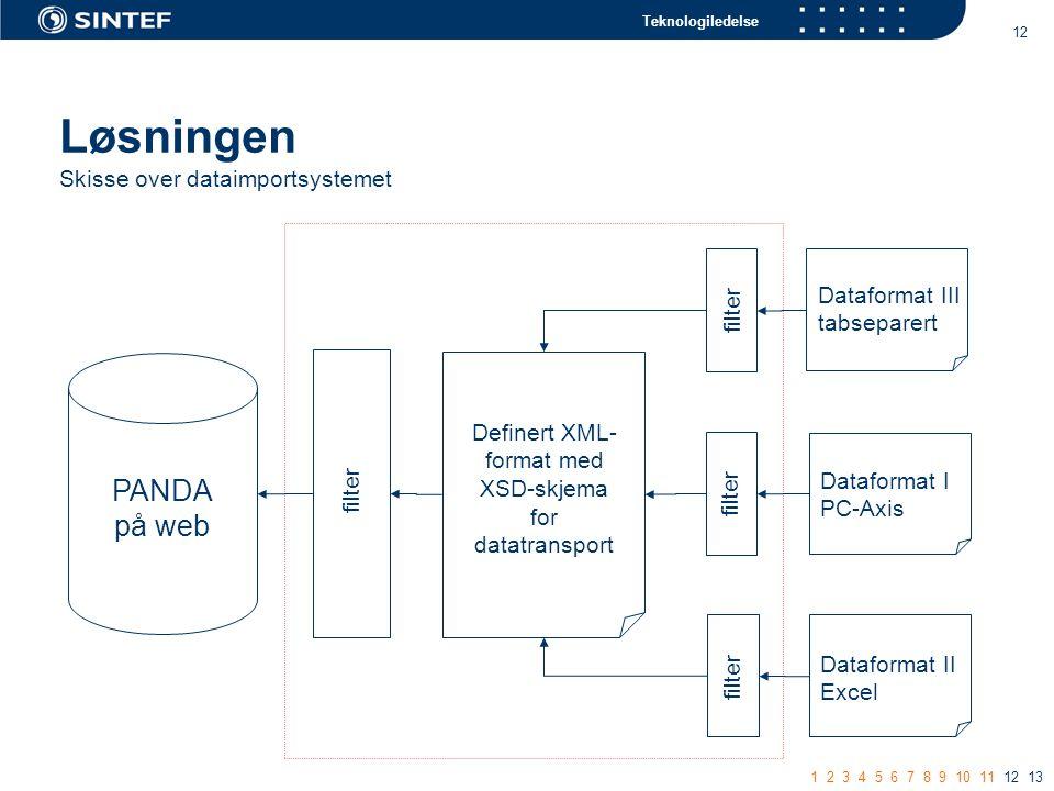 Teknologiledelse 12 Løsningen Skisse over dataimportsystemet PANDA på web Definert XML- format med XSD-skjema for datatransport Dataformat I PC-Axis Dataformat II Excel Dataformat III tabseparert filter 1 2 3 4 5 6 7 8 9 10 11 12 13