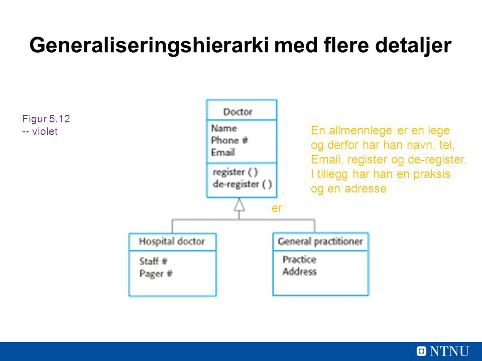 Generaliseringshierarki med flere detaljer er En allmennlege er en lege og derfor har han navn, tel, Email, register og de-register. I tillegg har han